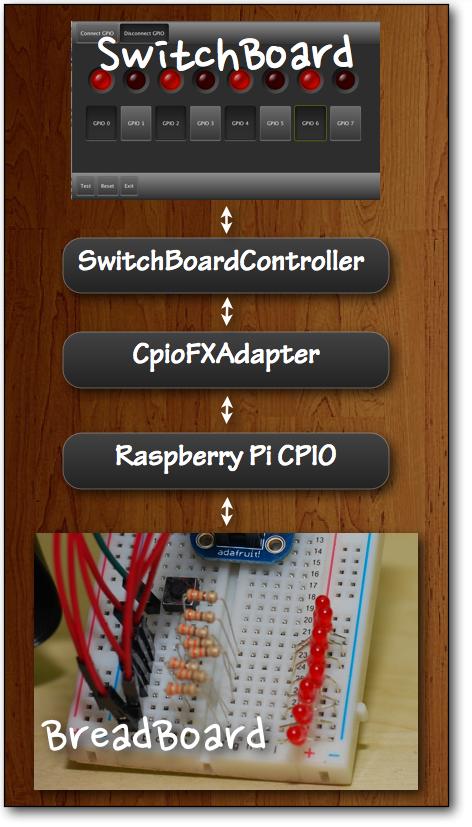 JavaFX on Raspberry Pi: GPIO Controller (Part2) | JavaFX Delight