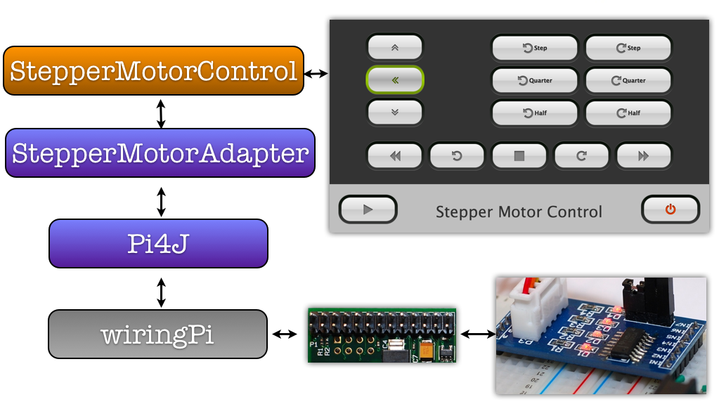 StepperMotorControl2